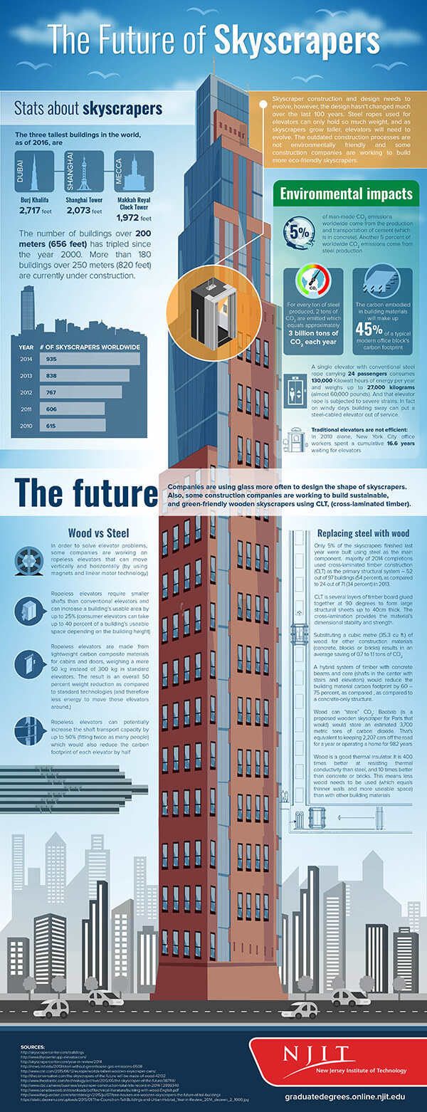 fun facts  skyscrapers engineeringcom
